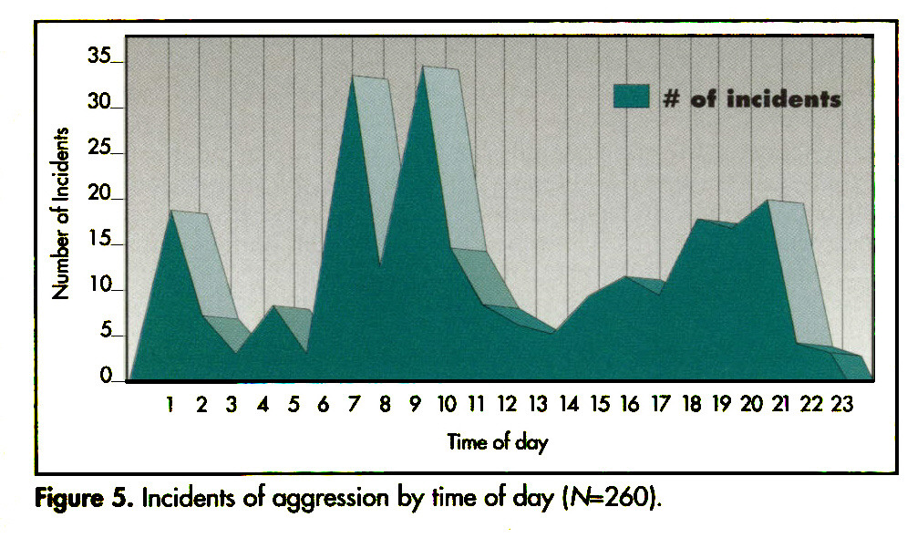 Figure 5. Incidents of aggression by time of day (N=260).