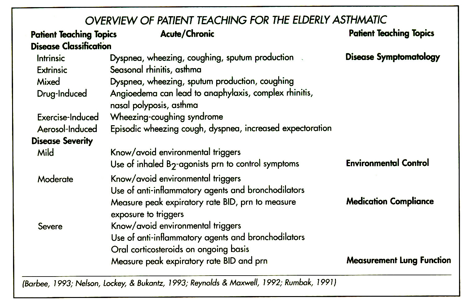 OVERVIEW OF PATIENT TEACHING FOR THE ELDERLYASTHMATlC