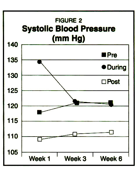 FIGURE 2Systolic Blood Pressure (mm Hg)