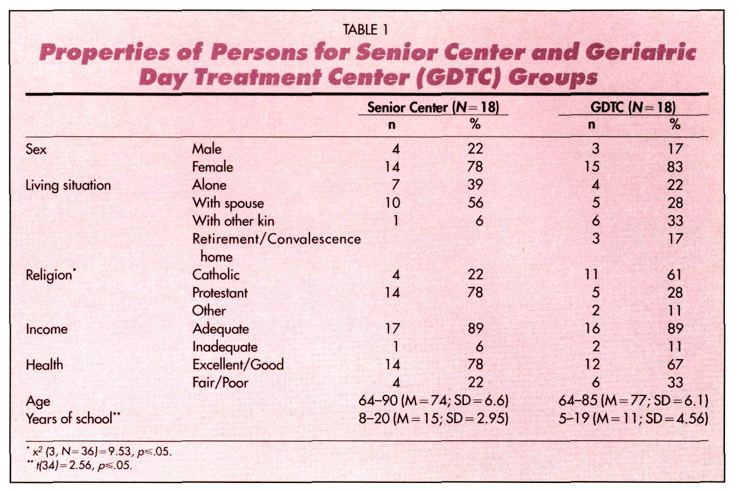 TABLE 1Properties of Persons lor Senior Center and Geriatric Day Treatment Center (GOTC) Grovps