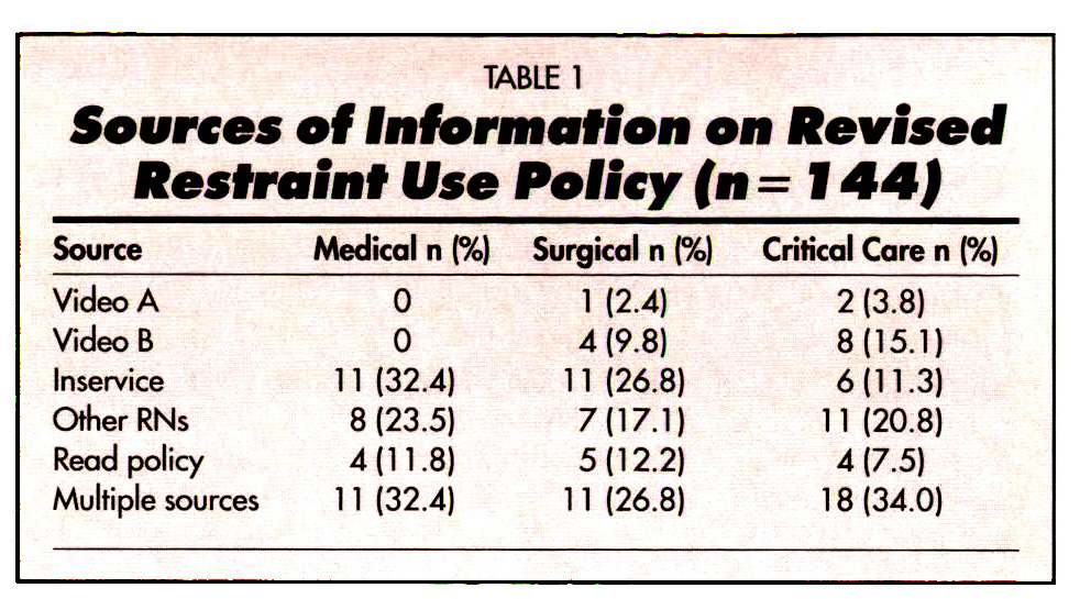 TABLE 1Sources of Information on Revised Restraint Use Policy (n=1 44)