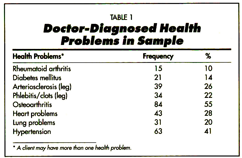 TABLE 1Docf or-Dicuynosecf Health Problems In Sample