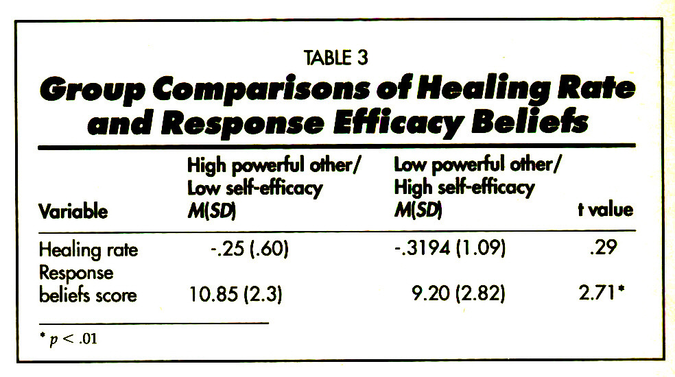 TABLE 3Group Comparisons of Healing Rafe and Response Efficacy Beliefs