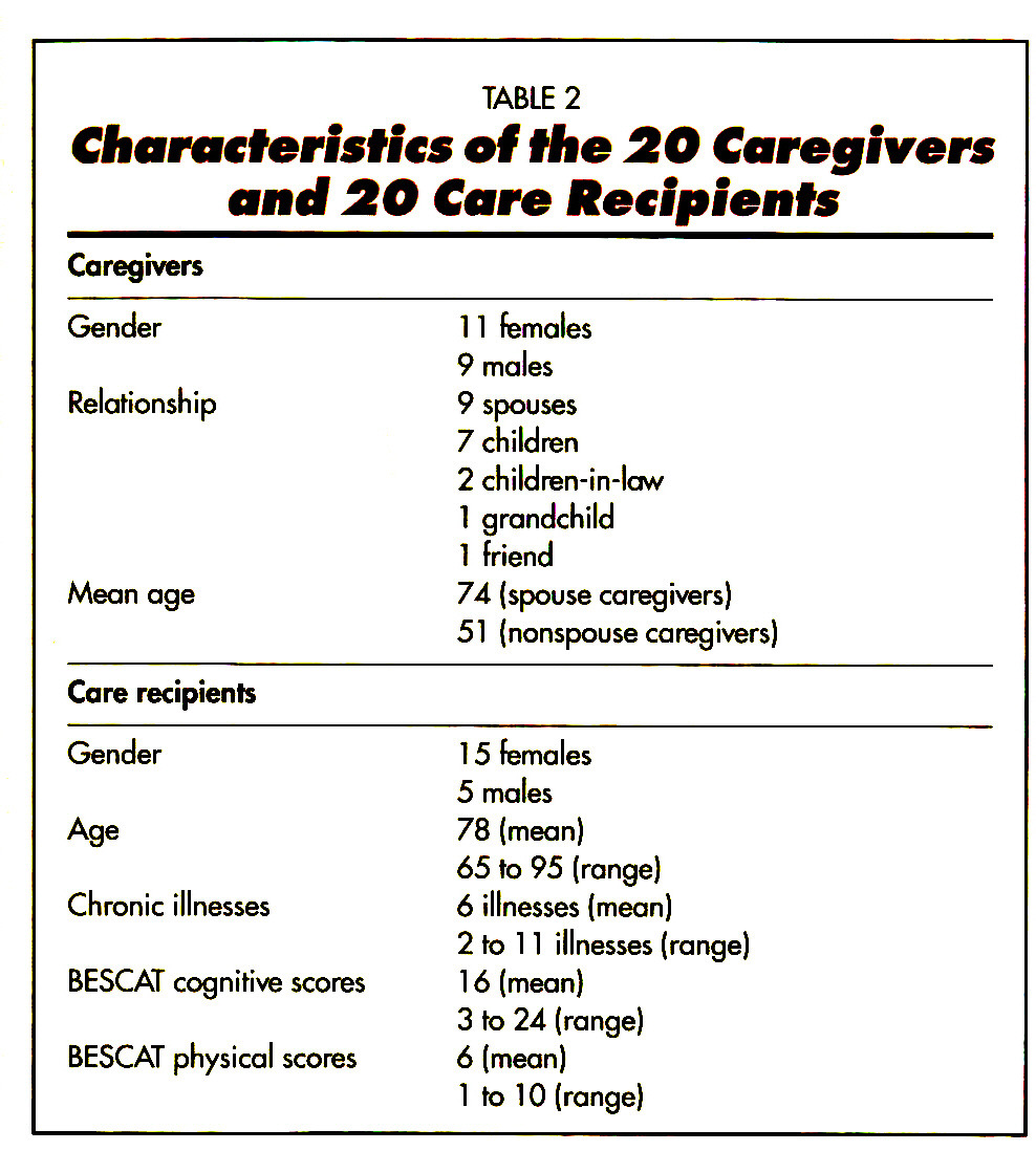 TABLE 2Characteristics of the SO Caregfvers and 2O Care Recipients