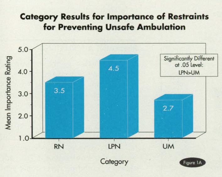 Figure 1ACategory Results for Importance of Restraints for Preventing Unsafe Ambulation