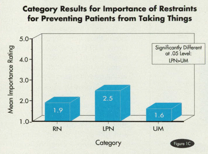 Figure 1CCategory Results for Importance of Restraints for Preventing Patients from Taking Things