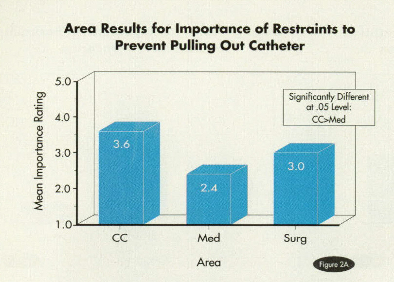 Figure 2AArea Results for Importance of Restraints to Prevent Pulling Out Catheter