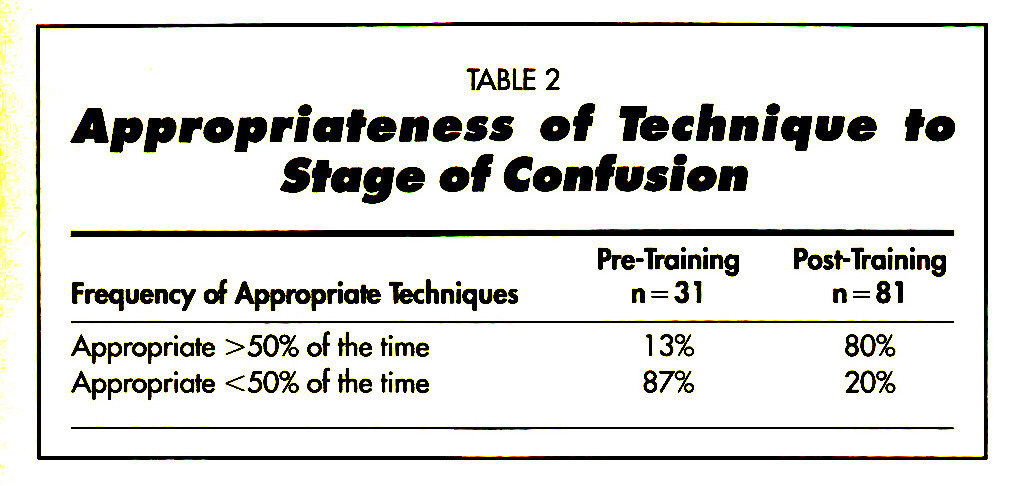 TABLE 2Appropriateness of Technique fe Stage ef Contusion