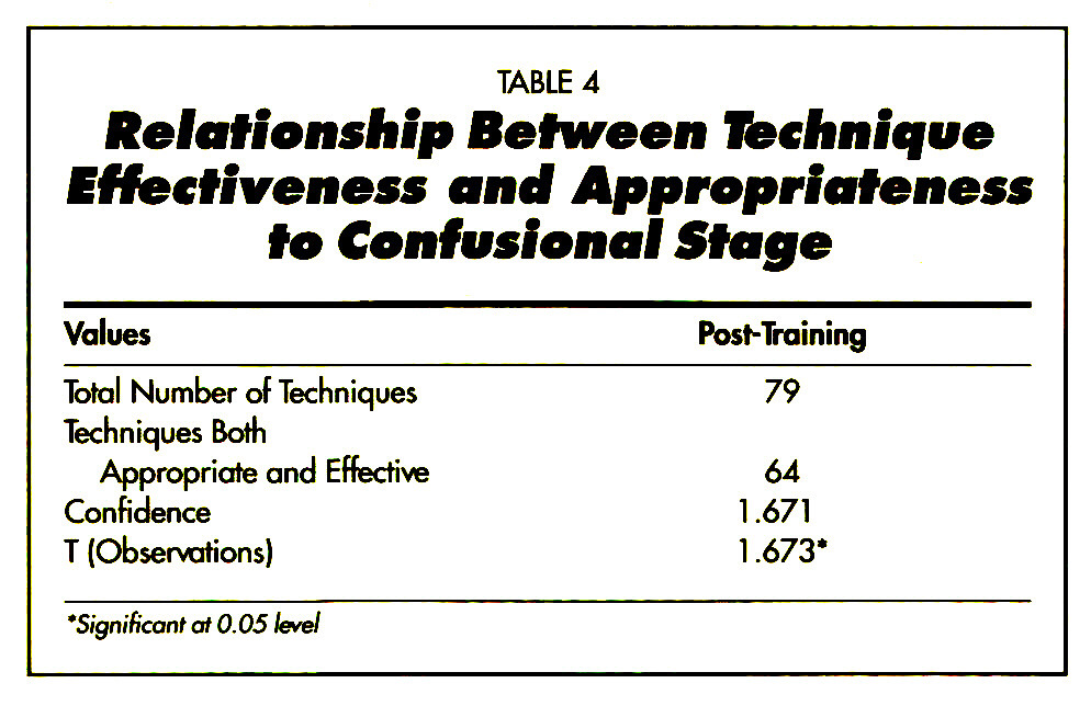 TABLE 4Relationship Between Technique Effectiveness and Appropriateness to Confusione! Stage