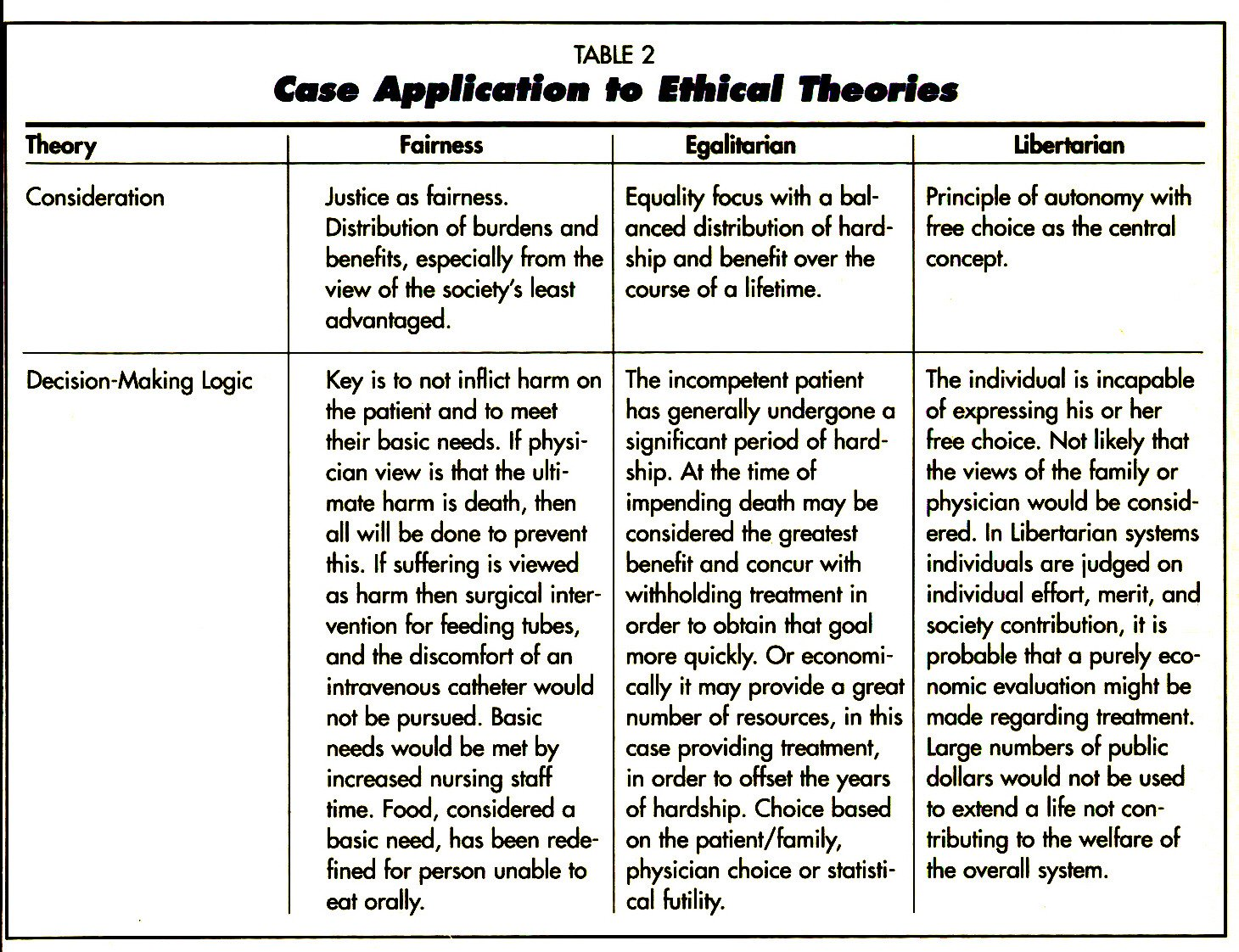 TABLE 2Case Application fo Ethical Theories