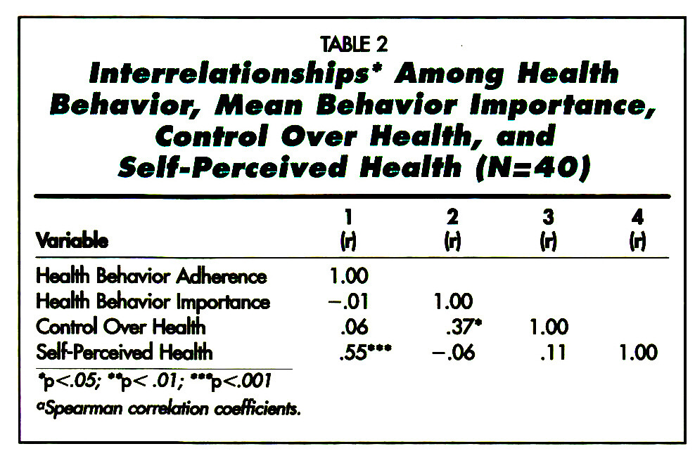 TABLE 2Interrelationships* Among Health Behavior, Mean Behavior Importance, Control Over Health, and Self-Perceived Health (N= 40)