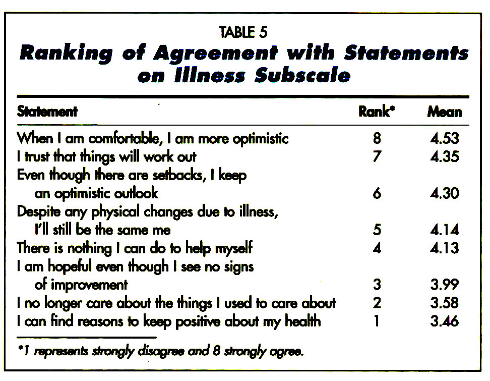 TABLE 5Ranking of Agreement with Statements on Illness SuJbscafe