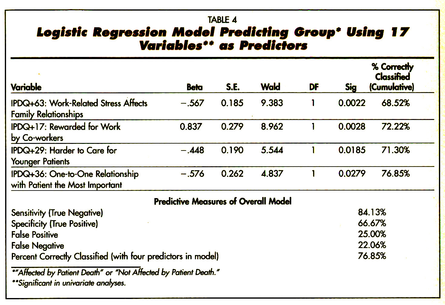 TABLE 4logistic Regression Model Predicting Group* Using IT Variables** as Predictors