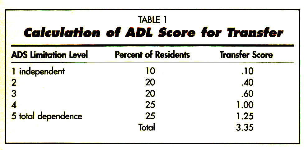 TABLE lCalculation of ADÌ Score for Transfer