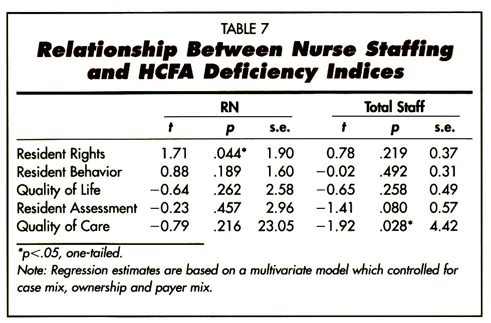 TABLE 7Relationship Between Nurse Staffing and HCFA Deficiency Indices