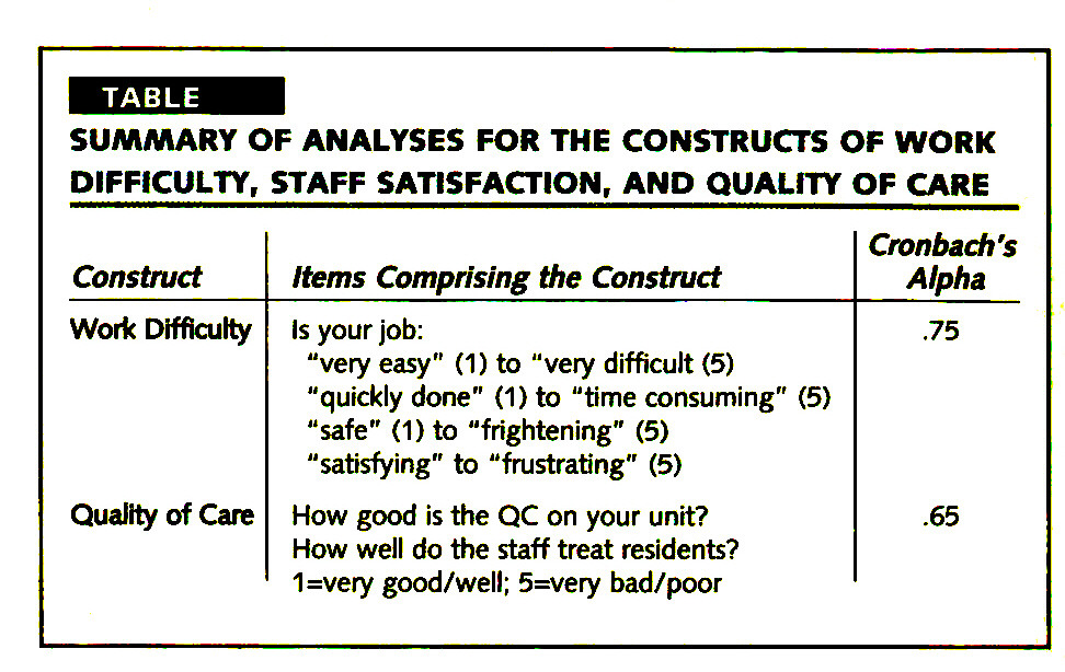 TABLESUMMARY OF ANALYSES FOR THE CONSTRUCTS OF WORK DIFFICULTY, STAFF SATISFACTION, AND QUALITY OF CARE