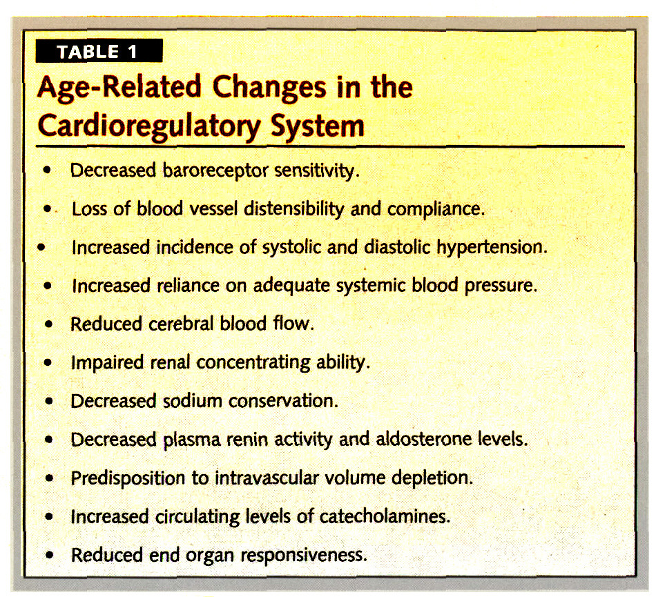 TABLE 1Age-Related Changes in the Cardioregulatory System
