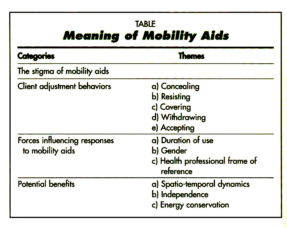 TABLEMeaning of Mobility Aids