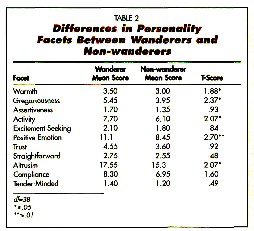 TABLE 2Differences In Personality Facets Between Wanderers and Non-wanderers