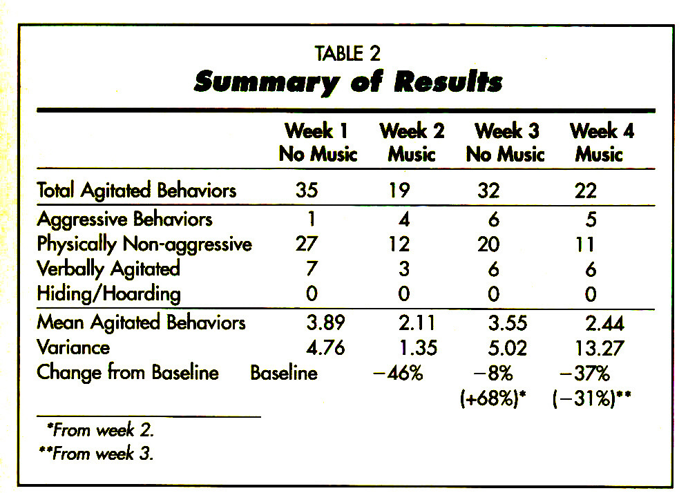TABLE 2Summary of Results