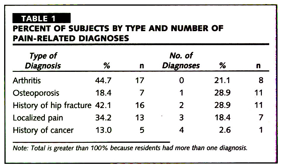 TABLE 1PERCENT OF SUBJECTS BY TYPE AND NUMBER OF PAIN-RELATED DIAGNOSES