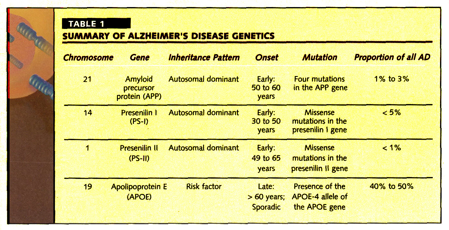 alzheimer disease an overview A public health approach to alzheimer's and other dementias is an introductory curriculum that is intended to increase awareness of the impact of alzheimer's disease and other dementias as well as the role of public health this curriculum addresses cognitive health, cognitive impairment, and alzheimer's disease and is intended for use by.