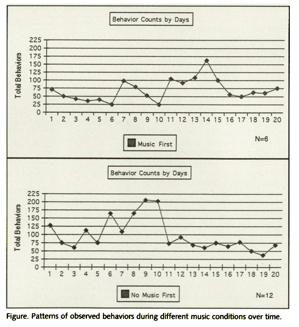 Figure. Patterns of observed behaviors during different music conditions over time.