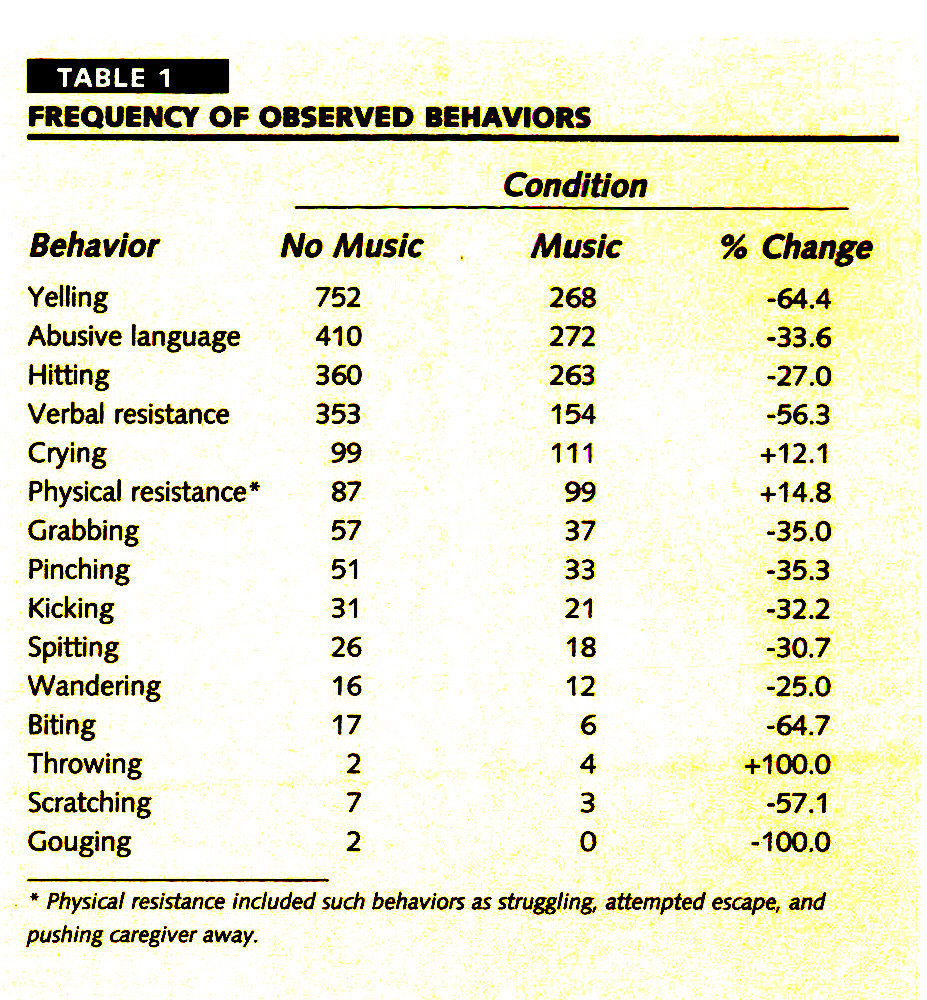 TABLE 1FREQUENCY OF OBSERVED BEHAVIORS
