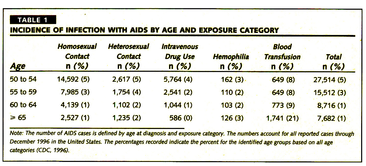 TABLE 1INCIDENCE OF INFECTION WITH AIDS BY AGE AND EXPOSURE CATEGORY
