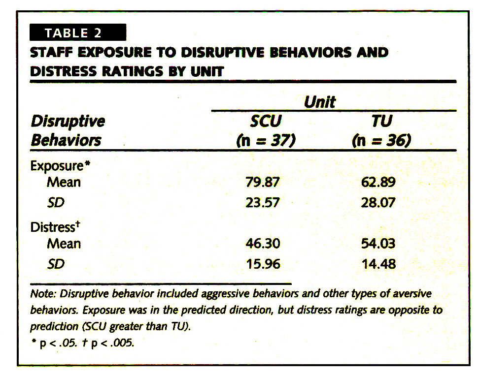 TABLE 2STAFF EXPOSURE TO DISRUPTIVE BEHAVIORS AND DISTRESS RATINGS BY UNIT