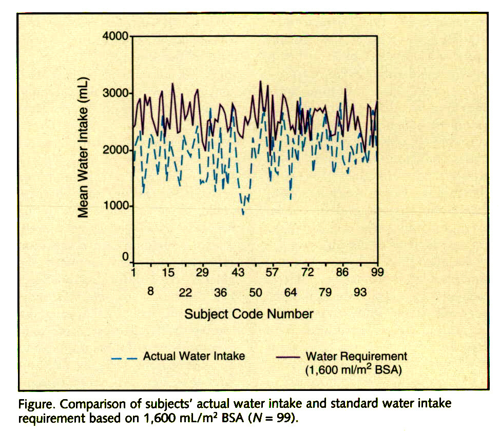Figure. Comparison of subjects' actual water intake and standard water intake requirement based on 1,600 mL/m2 BSA (N= 99).