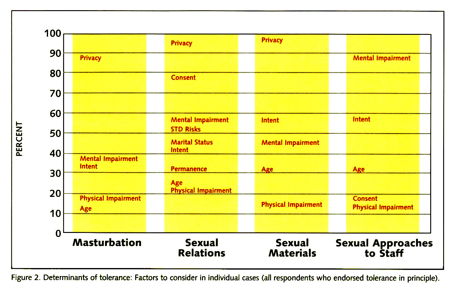 Figure 2. Determinants of tolerance: Factors to consider in individual cases (all respondents who endorsed tolerance in principle).