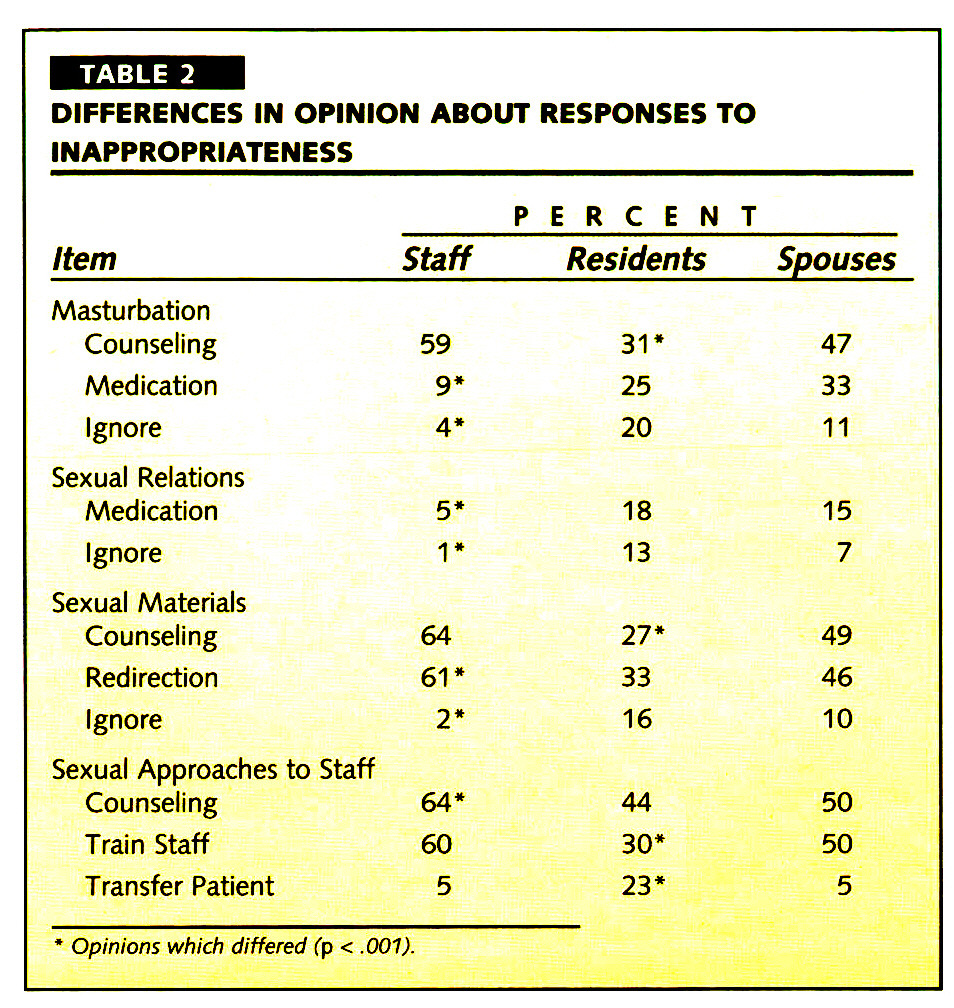 TABLE 2DIFFERENCES IN OPINION ABOUT RESPONSES TO INAPPROPRIATENESS