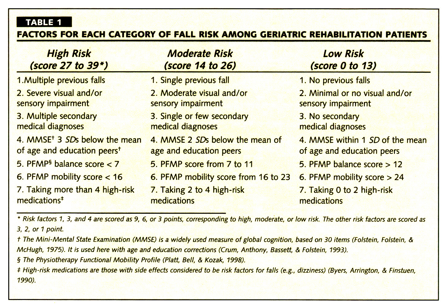TABLE 1FACTORS FOR EACH CATEGORY OF FALL RISK AMONG GERIATRIC REHABILITATION PATIENTS