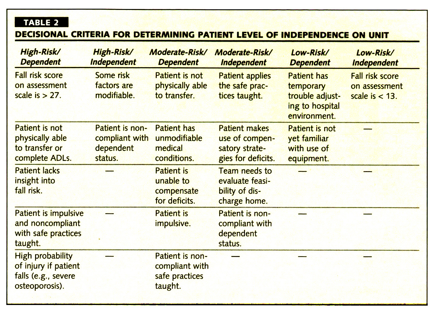 TABLE 2DECISIONAL CRITERIA FOR DETERMINING PATIENT LEVEL OF INDEPENDENCE ON UNIT