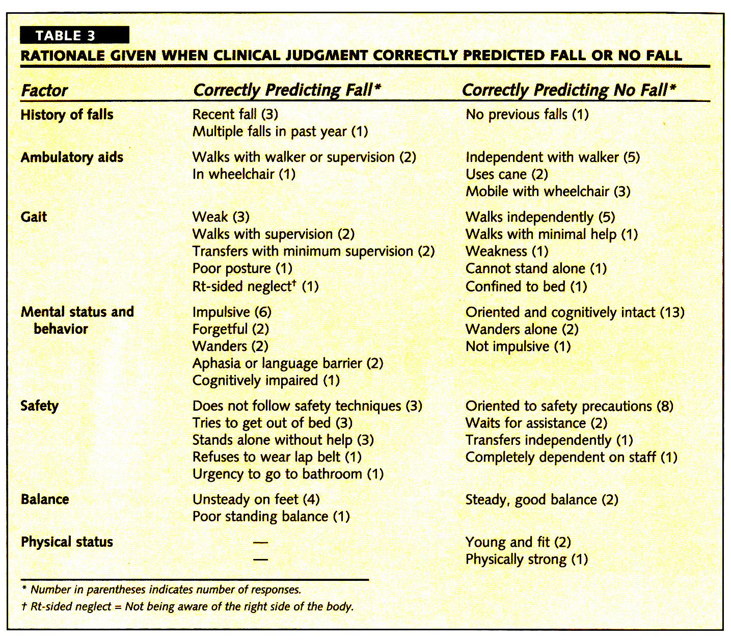 TABLE 3RATIONALE GIVEN WHEN CLINICAL JUDGMENT CORRECTLY PREDICTED FALL OR NO FALL