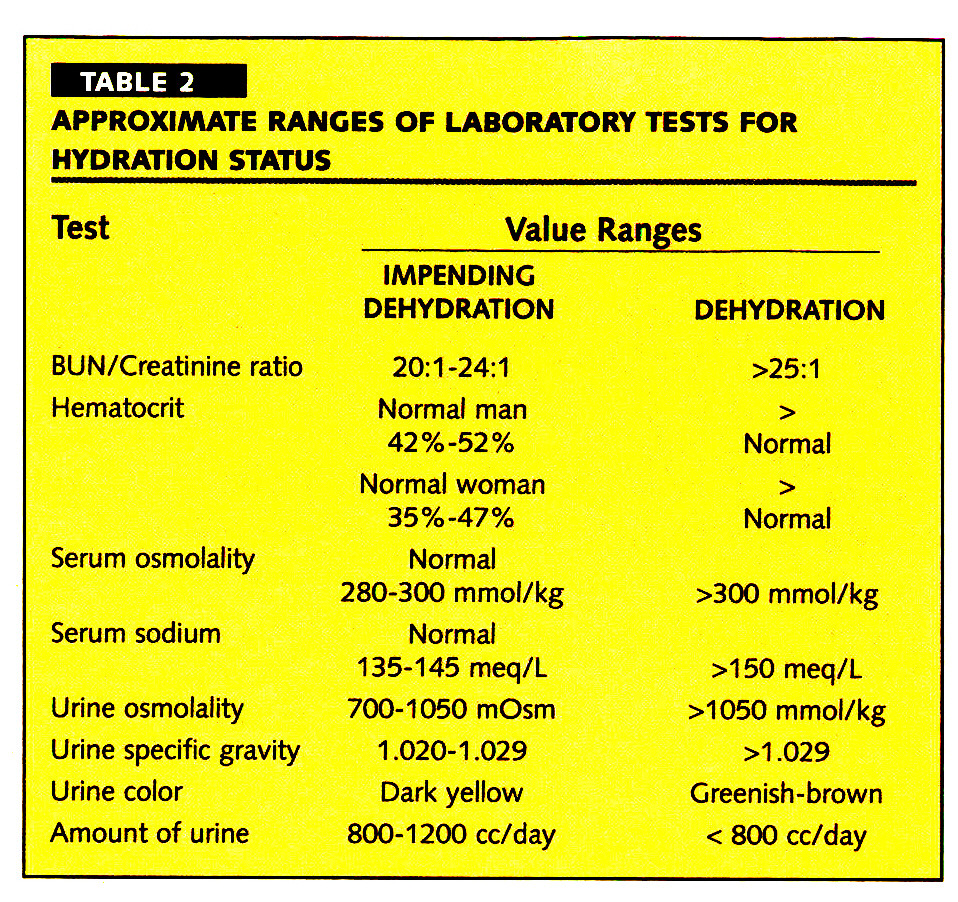 TABLE 2APPROXIMATE RANGES OF LABORATORY TESTS FOR HYDRATION STATUS