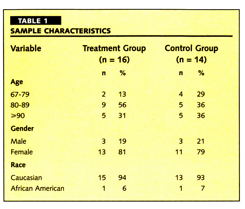 TABLE 1SAMPLE CHARACTERISTICS