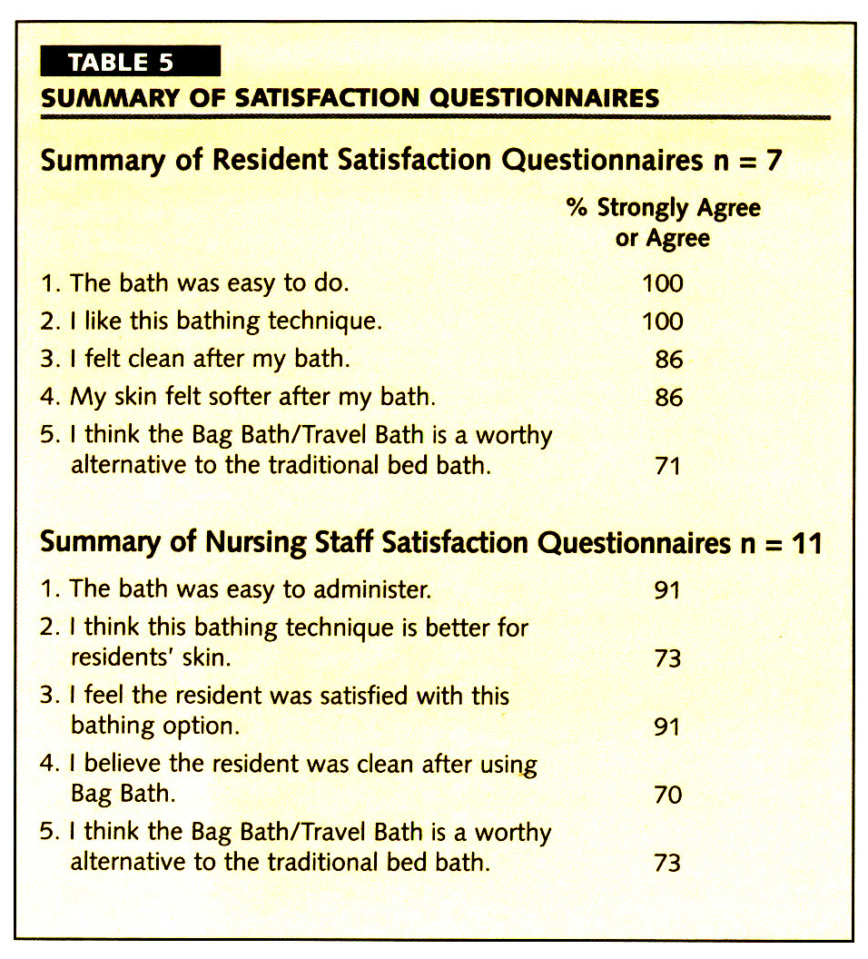 TABLE 5SUMMARY OF SATISFACTION QUESTIONNAIRES