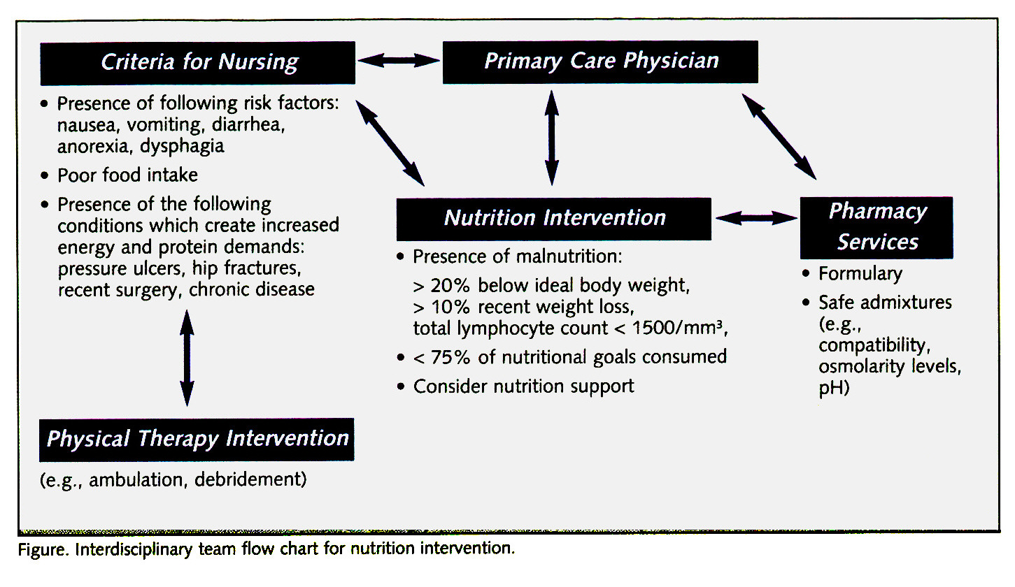 Practical uses of peripheral intravenous nutrition three case studies interdisciplinary team flow chart for nutrition intervention nvjuhfo Choice Image