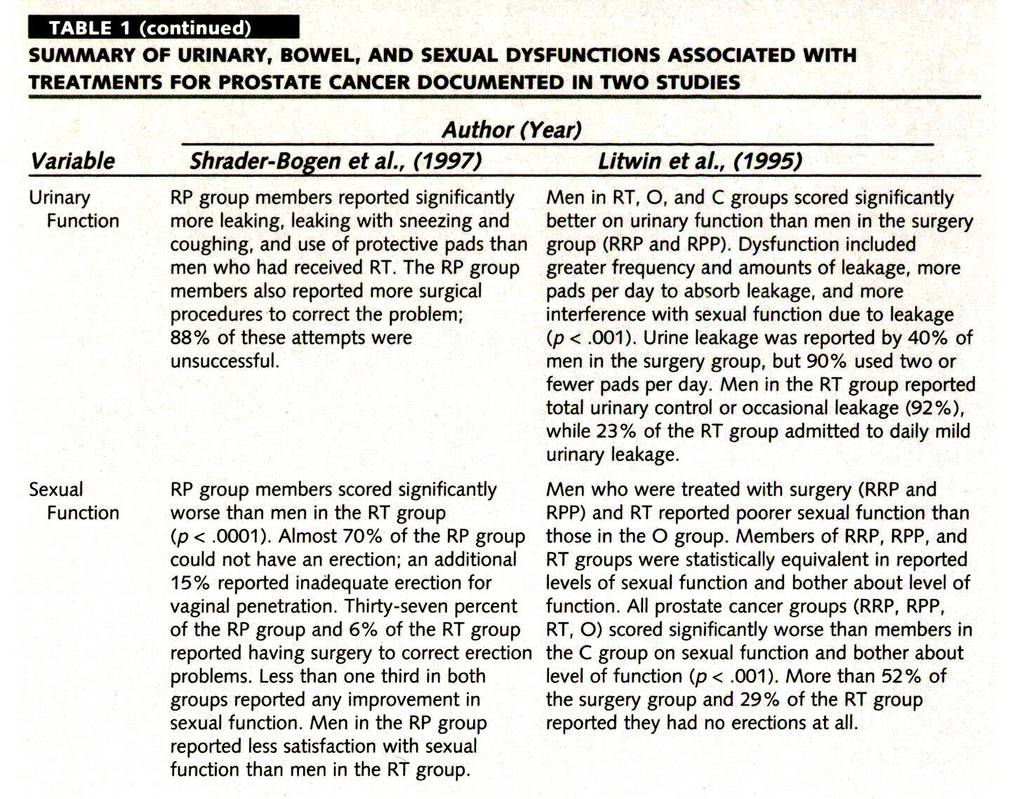 TABLE 1SUMMARY OF URINARY, BOWEL, AND SEXUAL DYSFUNCTIONS ASSOCIATED WITH TREATMENTS FOR PROSTATE CANCER DOCUMENTED IN TWO STUDIES