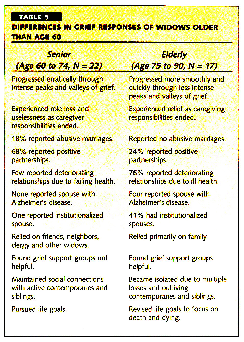 TABLE 5DIFFERENCES IN GRIEF RESPONSES OF WIDOWS OLDER THAN AGE 60