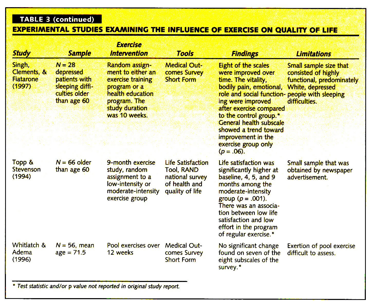 TABLE 3EXPERIMENTAL STUDIES EXAMINING THE INFLUENCE OF EXERCISE ON QUALITY OF LIFE