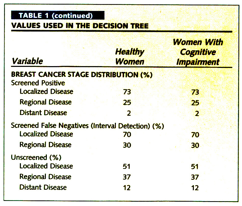 TABLE 1VALUES USED IN THE DECISION TREE