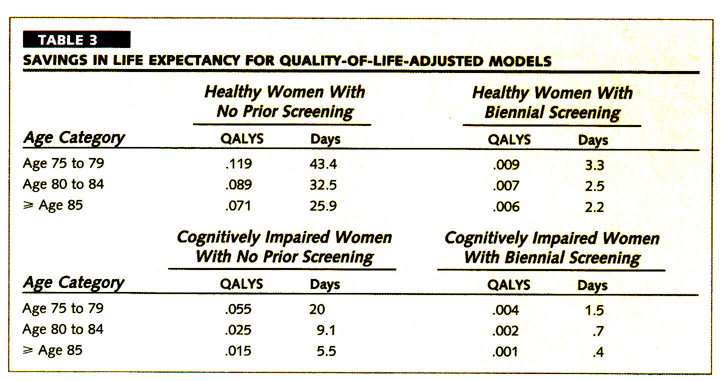TABLE 3SAVINGS IN LIFE EXPECTANCY FOR QUALITY-OF-LIFE-ADJUSTED MODELS