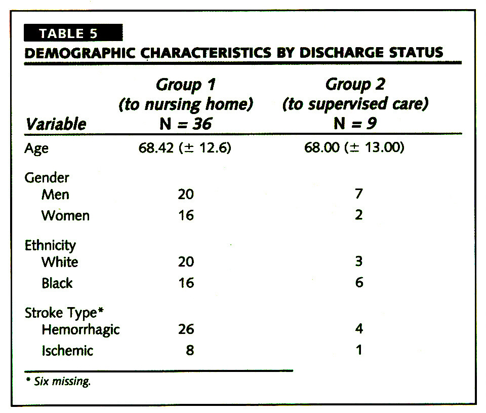 TABLE 5DEMOGRAPHIC CHARACTERISTICS BY DISCHARGE STATUS