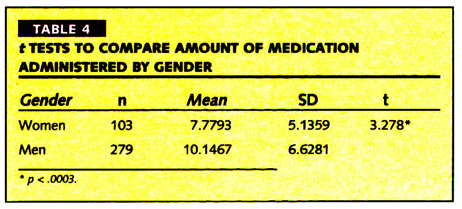 TABLE 4t TESTS TO COMPARE AMOUNT OF MEDICATION ADMINISTERED BY GENDER