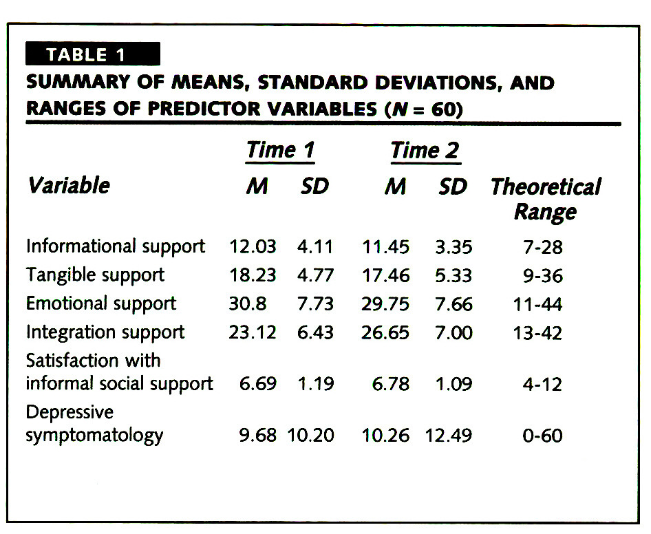 TABLE 1SUMMARY OF MEANS1 STANDARD DEVIATIONS, AND RANGES OF PREDICTOR VARIABLES (N = 60)