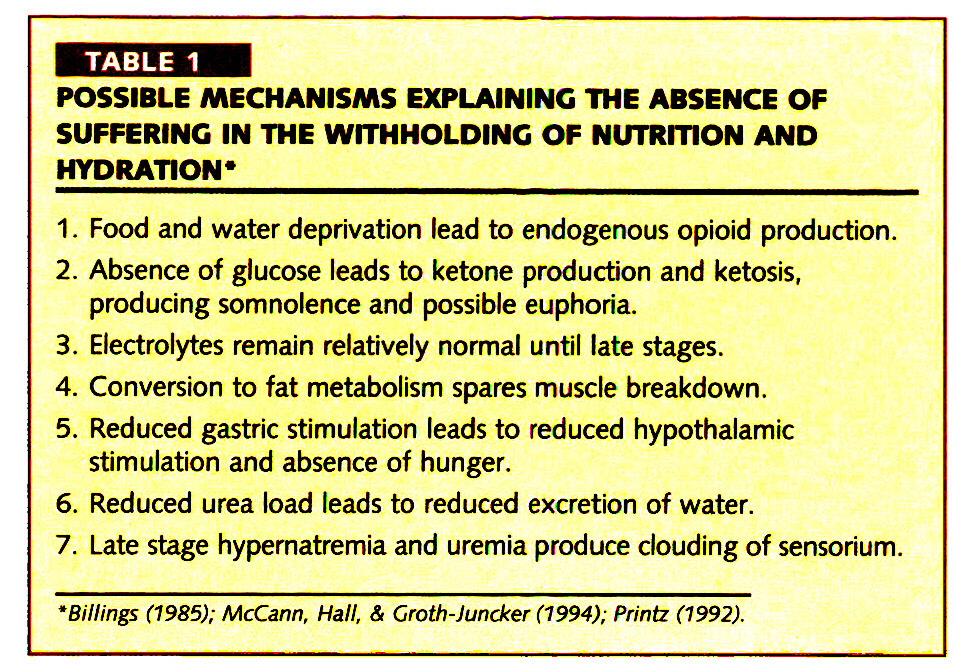 TABLE 1POSSIBLE MECHANISMS EXPLAINING THE ABSENCE OF SUFFERING IN THE WITHHOLDING OF NUTRITION AND HYDRATION'