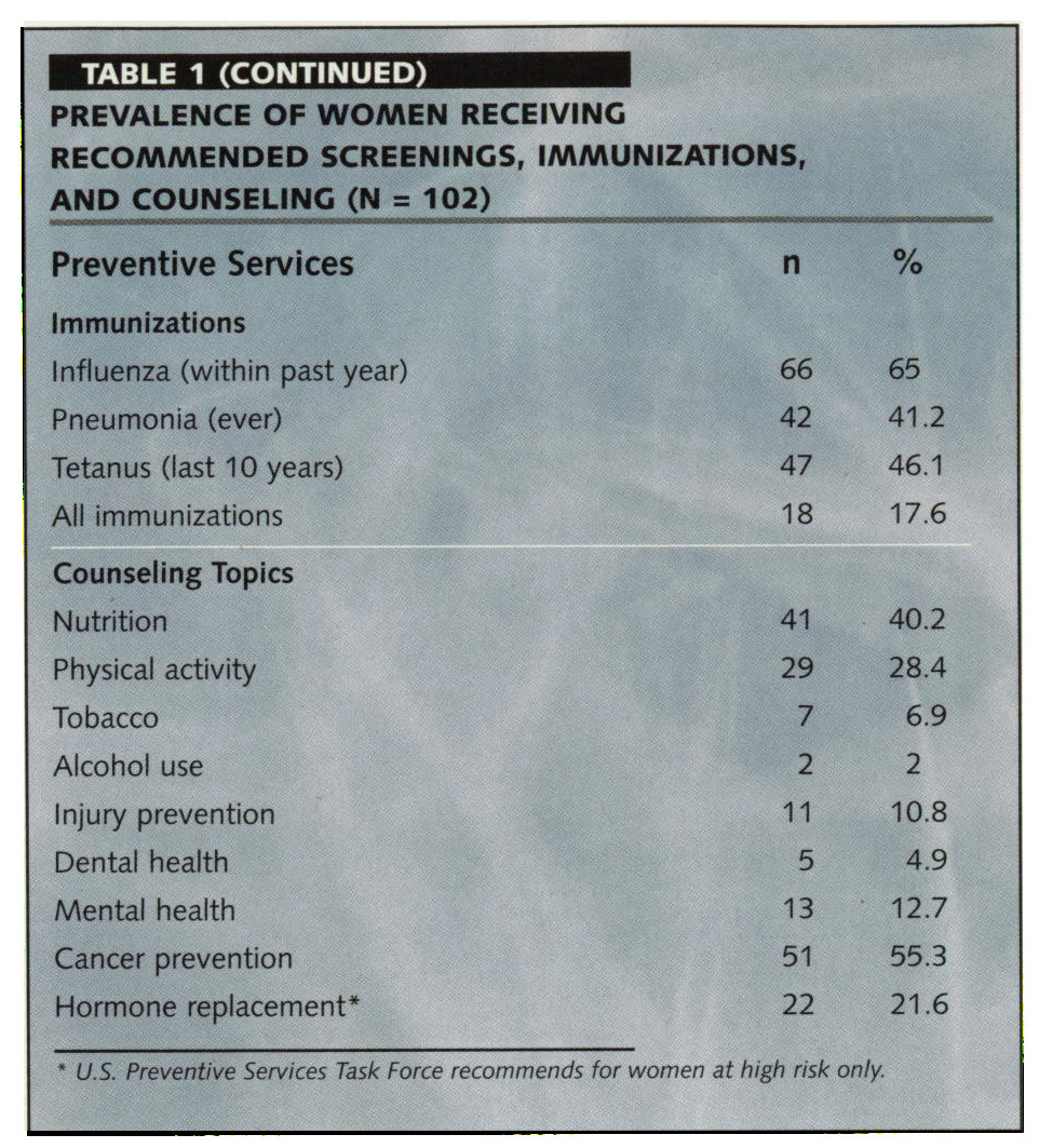 TABLE 1PREVALENCE OF WOMEN RECEIVING RECOMMENDED SCREENINGS, IMMUNIZATIONS, AND COUNSELING (N= 102)